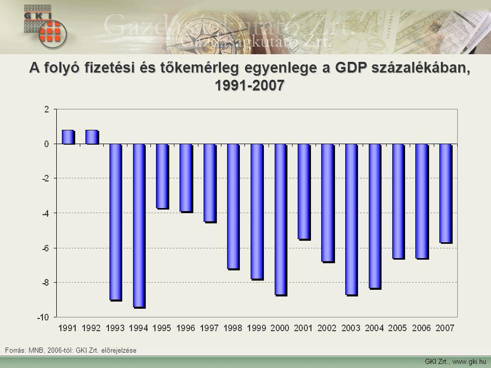 17 GKI Zrt., www.gki.hu A folyó fizetési és tőkemérleg egyenlege a GDP százalékában, 1991-2007 Forrás: MNB, 2006-tól: GKI Zrt. előrejelzése