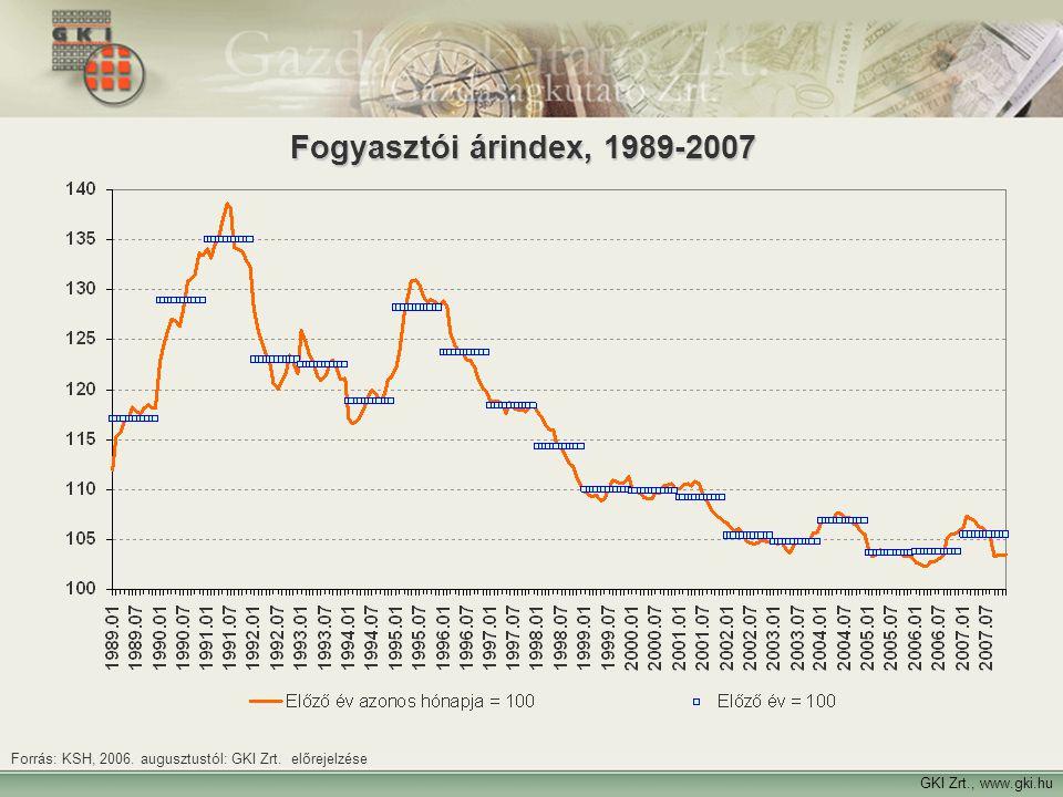 18 GKI Zrt., www.gki.hu Fogyasztói árindex, 1989-2007 Forrás: KSH, 2006. augusztustól: GKI Zrt. előrejelzése
