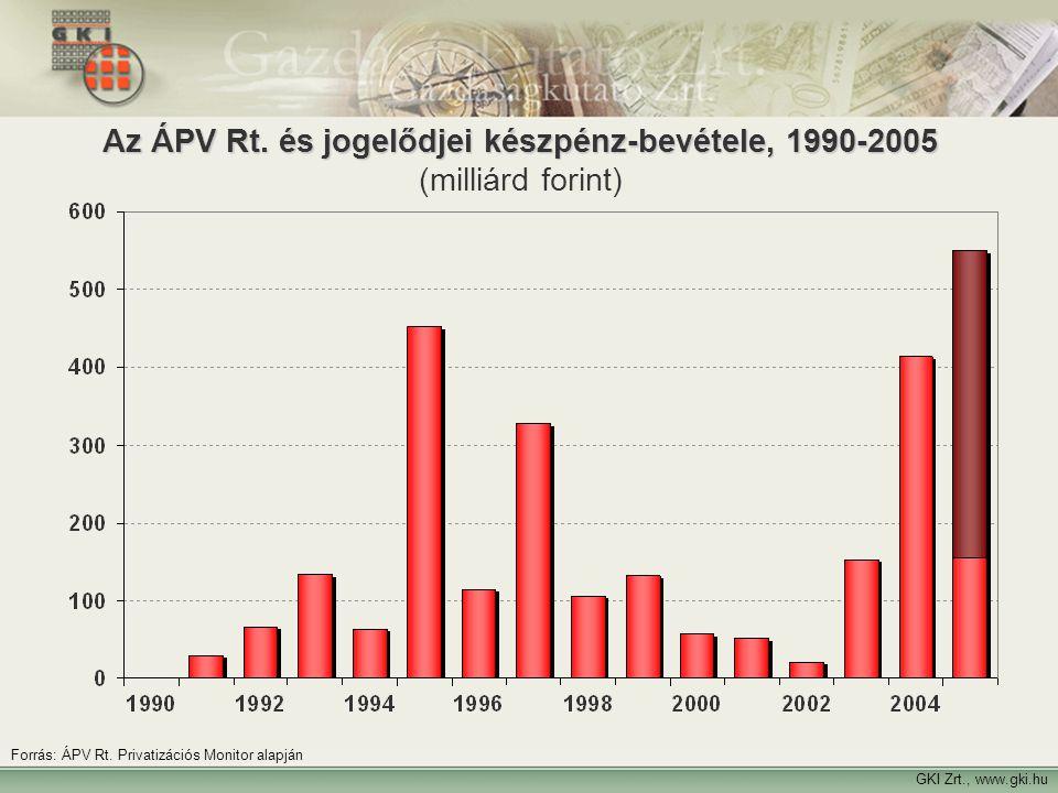19 GKI Zrt., www.gki.hu Az ÁPV Rt. és jogelődjei készpénz-bevétele, 1990-2005 Az ÁPV Rt. és jogelődjei készpénz-bevétele, 1990-2005 (milliárd forint)