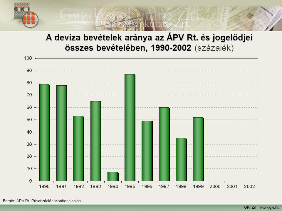 20 GKI Zrt., www.gki.hu Forrás: ÁPV Rt. Privatizációs Monitor alapján A deviza bevételek aránya az ÁPV Rt. és jogelődjei összes bevételében, 1990-2002