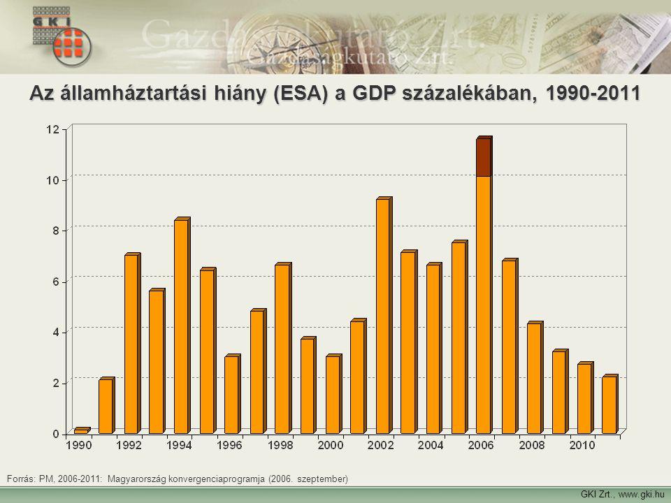 21 GKI Zrt., www.gki.hu Az államháztartási hiány (ESA) a GDP százalékában, 1990-2011 Forrás: PM, 2006-2011: Magyarország konvergenciaprogramja (2006.