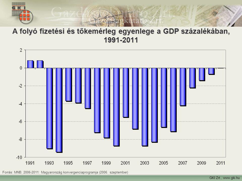 22 GKI Zrt., www.gki.hu A folyó fizetési és tőkemérleg egyenlege a GDP százalékában, 1991-2011 Forrás: MNB, 2006-2011: Magyarország konvergenciaprogra
