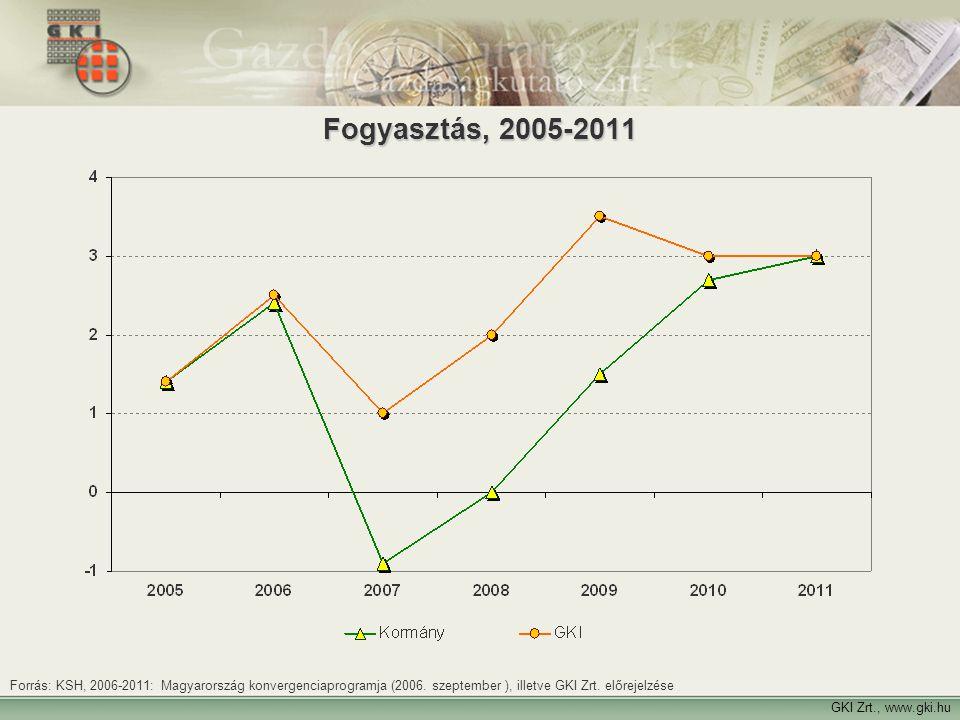 23 GKI Zrt., www.gki.hu Fogyasztás, 2005-2011 Forrás: KSH, 2006-2011: Magyarország konvergenciaprogramja (2006. szeptember ), illetve GKI Zrt. előreje