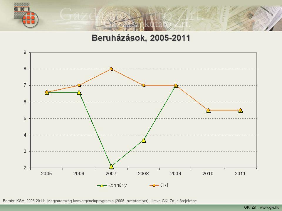 24 GKI Zrt., www.gki.hu Beruházások, 2005-2011 Forrás: KSH, 2006-2011: Magyarország konvergenciaprogramja (2006. szeptember), illetve GKI Zrt. előreje