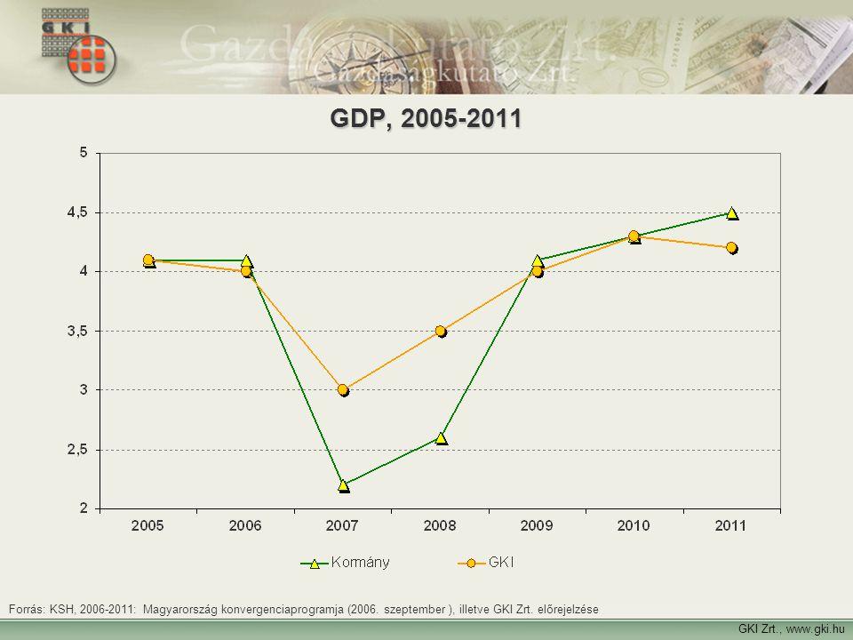 25 GKI Zrt., www.gki.hu GDP, 2005-2011 Forrás: KSH, 2006-2011: Magyarország konvergenciaprogramja (2006. szeptember ), illetve GKI Zrt. előrejelzése