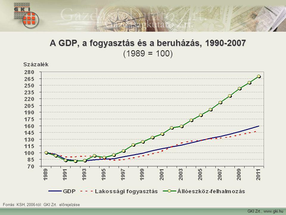 Forrás: KSH, 2006-tól: GKI Zrt. előrejelzése GKI Zrt., www.gki.hu A GDP, a fogyasztás és a beruházás, 1990-2007 A GDP, a fogyasztás és a beruházás, 19