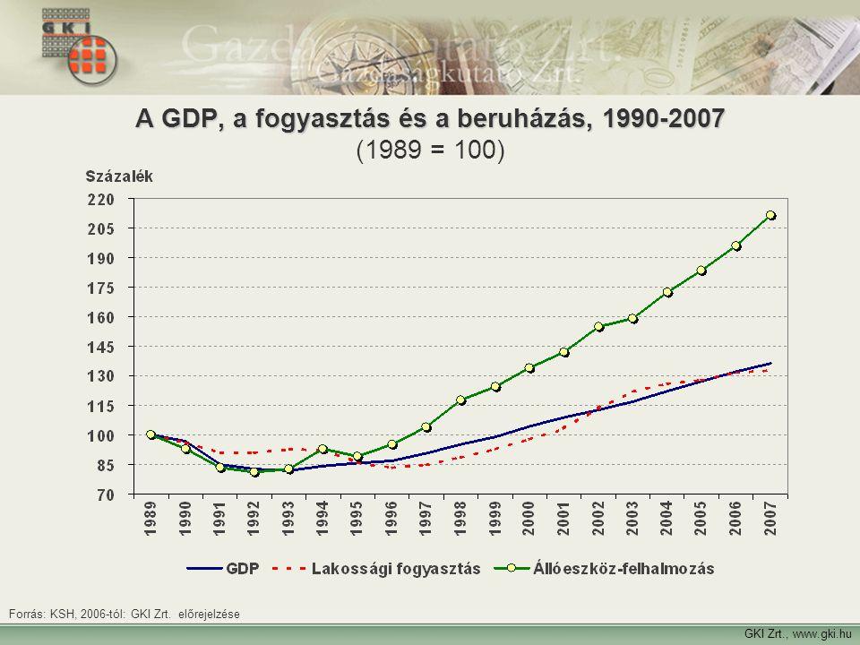 4 A GDP, a fogyasztás és a beruházás, 1990-2007 A GDP, a fogyasztás és a beruházás, 1990-2007 (1989 = 100) GKI Zrt., www.gki.hu Forrás: KSH, 2006-tól: