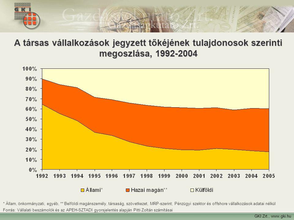 5 A társas vállalkozások jegyzett tőkéjének tulajdonosok szerinti megoszlása, 1992-2004 GKI Zrt., www.gki.hu * Állam, önkormányzati, egyéb, ** Belföld