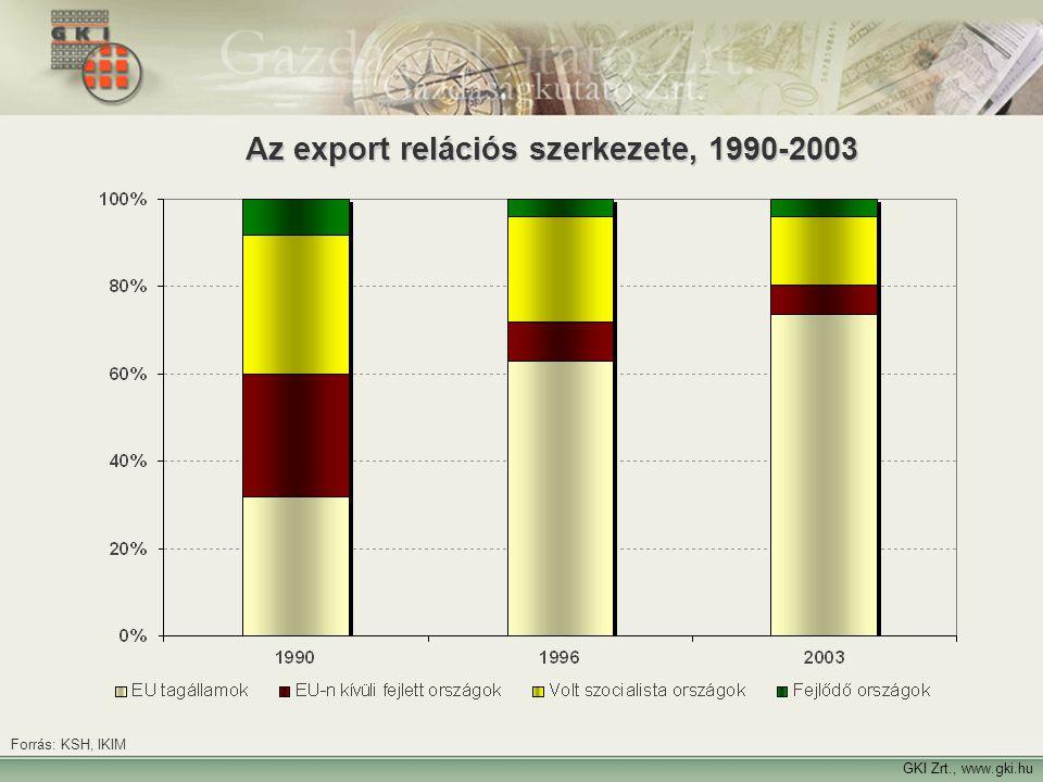 6 Az export relációs szerkezete, 1990-2003 GKI Zrt., www.gki.hu Forrás: KSH, IKIM