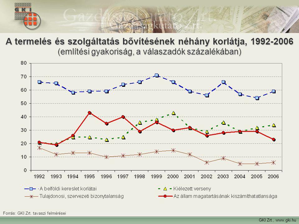 7 A termelés és szolgáltatás bővítésének néhány korlátja, 1992-2006 (említési gyakoriság, a válaszadók százalékában) GKI Zrt., www.gki.hu Forrás: GKI