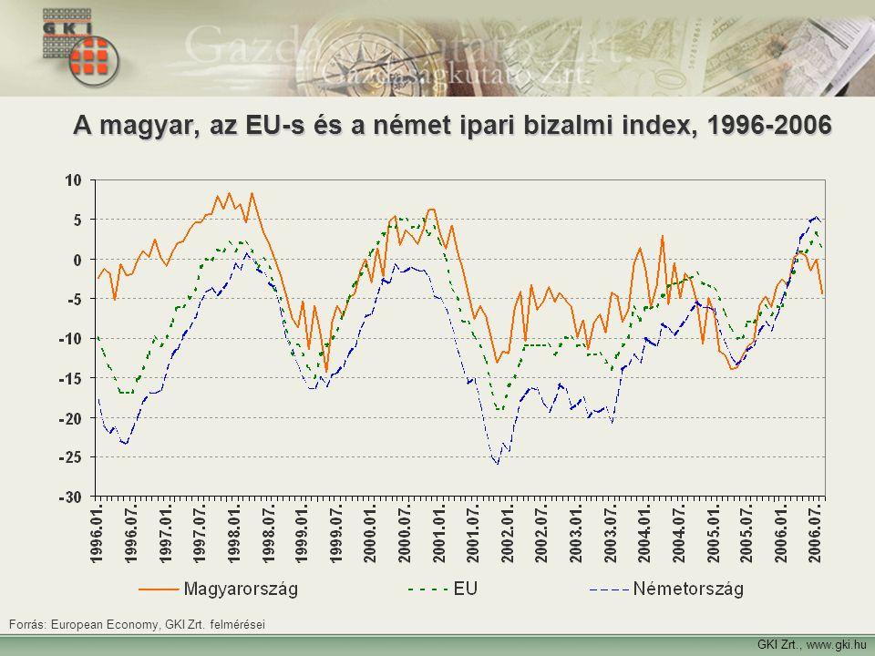 8 A magyar, az EU-s és a német ipari bizalmi index, 1996-2006 GKI Zrt., www.gki.hu Forrás: European Economy, GKI Zrt. felmérései