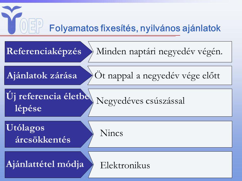 Folyamatos fixesítés, nyilvános ajánlatok ReferenciaképzésMinden naptári negyedév végén.