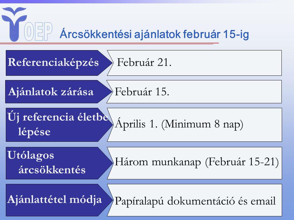 Árcsökkentési ajánlatok február 15-ig ReferenciaképzésFebruár 21. Ajánlatok zárásaFebruár 15. Új referencia életbe lépése Utólagos árcsökkentés Három