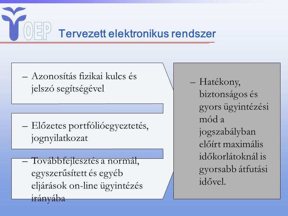 Tervezett elektronikus rendszer –Azonosítás fizikai kulcs és jelszó segítségével –Előzetes portfólióegyeztetés, jognyilatkozat –Továbbfejlesztés a nor