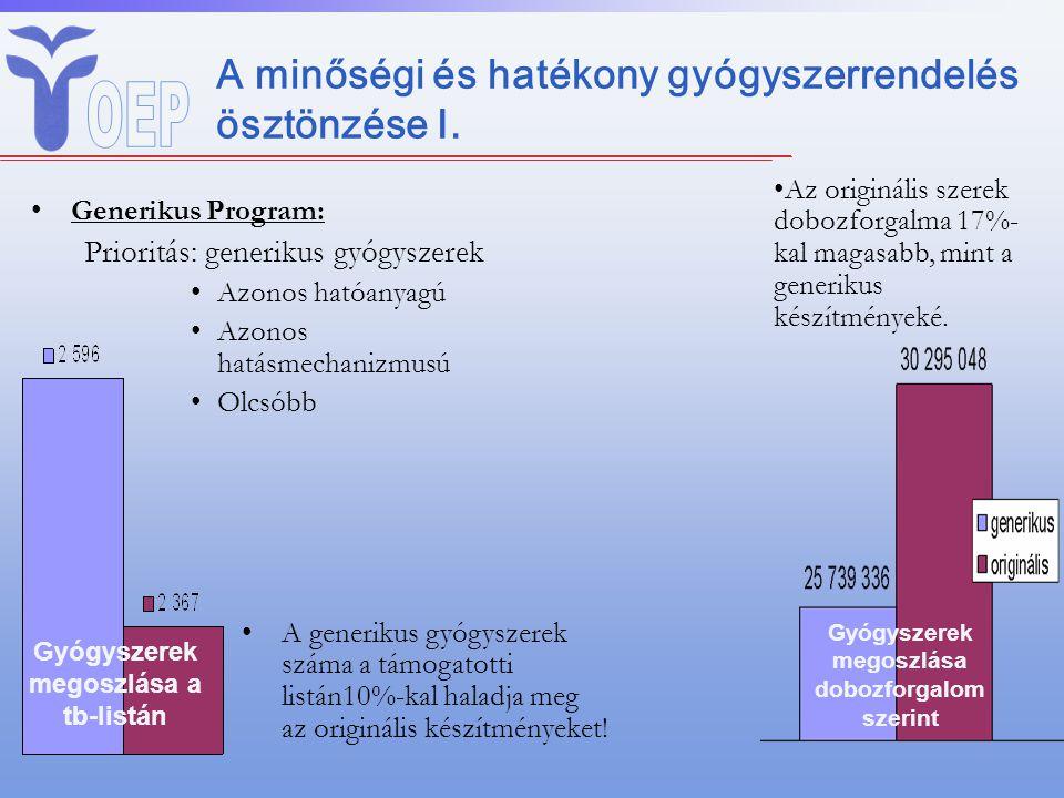 A minőségi és hatékony gyógyszerrendelés ösztönzése I. Generikus Program: Prioritás: generikus gyógyszerek Azonos hatóanyagú Azonos hatásmechanizmusú