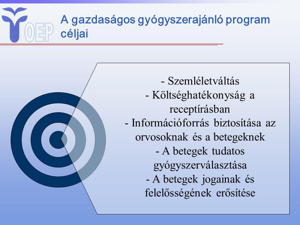 - Szemléletváltás - Költséghatékonyság a receptírásban - Információforrás biztosítása az orvosoknak és a betegeknek - A betegek tudatos gyógyszerválas