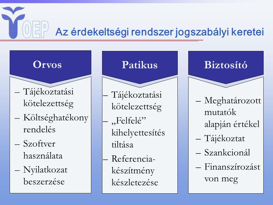 Az érdekeltségi rendszer jogszabályi keretei Orvos –Tájékoztatási kötelezettség –Költséghatékony rendelés –Szoftver használata –Nyilatkozat beszerzése