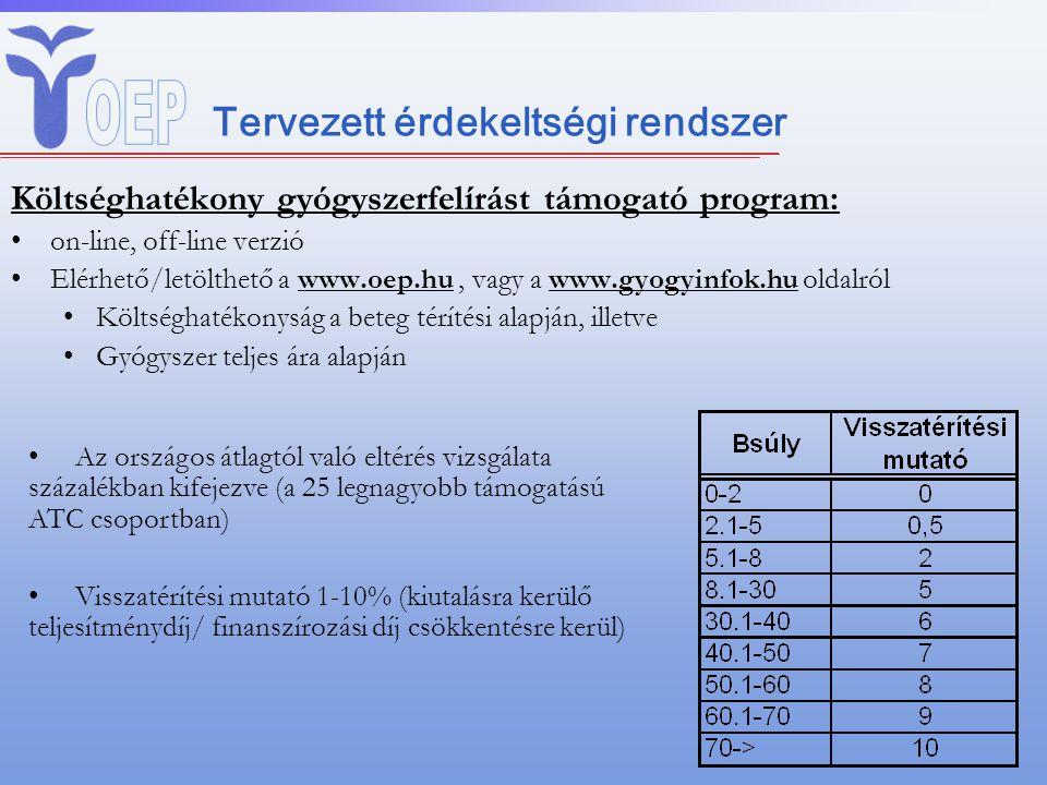 Tervezett érdekeltségi rendszer Költséghatékony gyógyszerfelírást támogató program: on-line, off-line verzió Elérhető/letölthető a www.oep.hu, vagy a www.gyogyinfok.hu oldalról Költséghatékonyság a beteg térítési alapján, illetve Gyógyszer teljes ára alapján Az országos átlagtól való eltérés vizsgálata százalékban kifejezve (a 25 legnagyobb támogatású ATC csoportban) Visszatérítési mutató 1-10% (kiutalásra kerülő teljesítménydíj/ finanszírozási díj csökkentésre kerül)