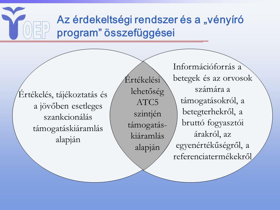 """Az érdekeltségi rendszer és a """"vényíró program összefüggései Értékelés, tájékoztatás és a jövőben esetleges szankcionálás támogatáskiáramlás alapján Információforrás a betegek és az orvosok számára a támogatásokról, a betegterhekről, a bruttó fogyasztói árakról, az egyenértékűségről, a referenciatermékekről Értékelési lehetőség ATC5 szintjén támogatás- kiáramlás alapján"""