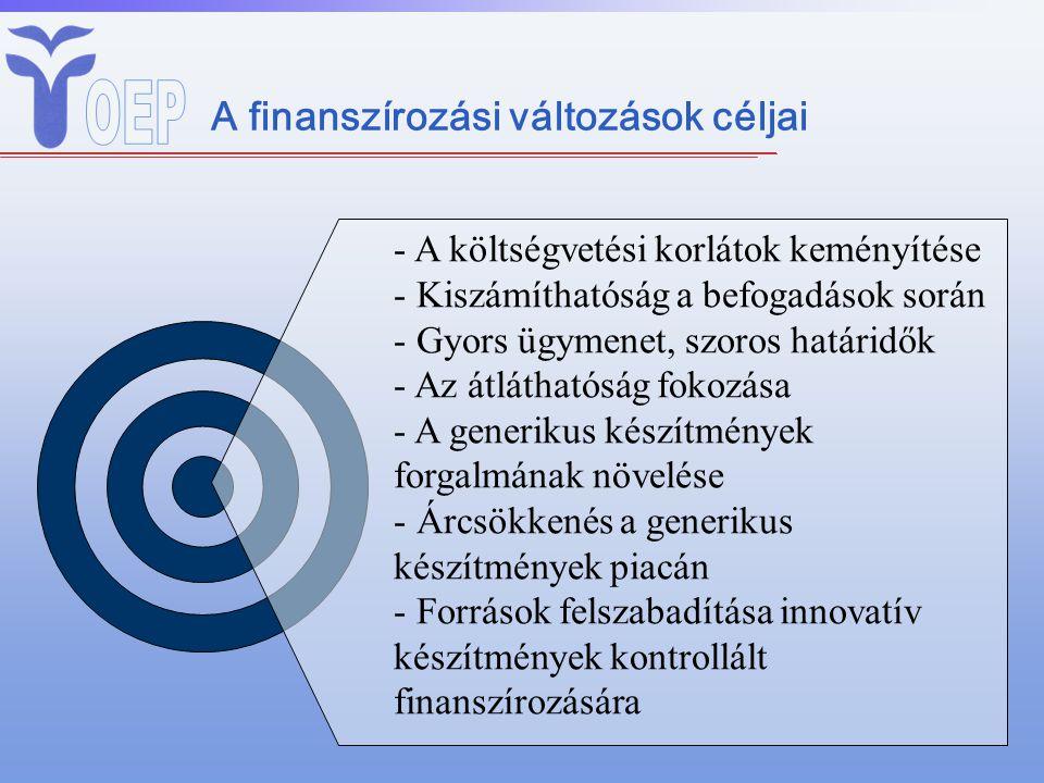 - A költségvetési korlátok keményítése - Kiszámíthatóság a befogadások során - Gyors ügymenet, szoros határidők - Az átláthatóság fokozása - A generikus készítmények forgalmának növelése - Árcsökkenés a generikus készítmények piacán - Források felszabadítása innovatív készítmények kontrollált finanszírozására A finanszírozási változások céljai