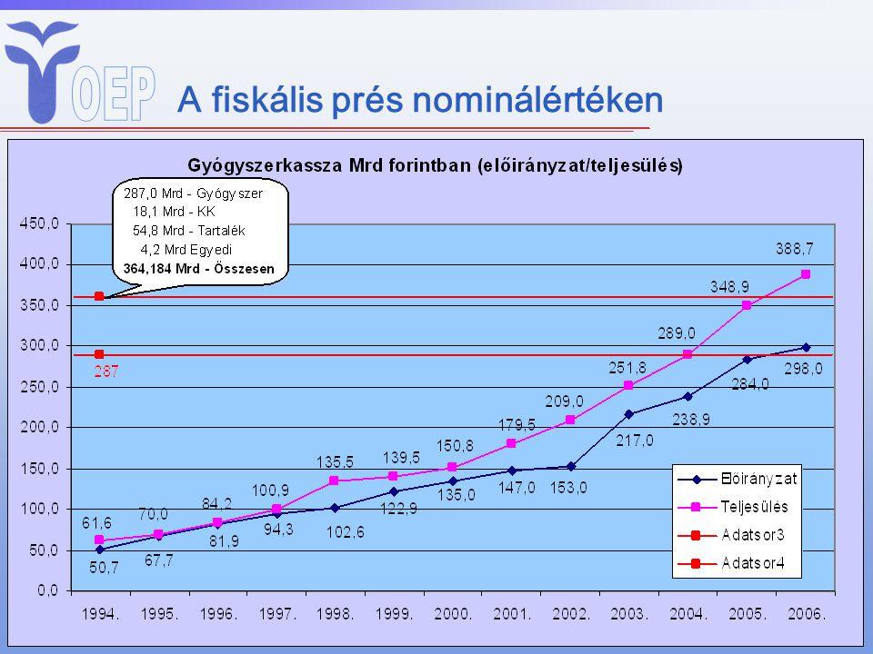 A fiskális prés nominálértéken