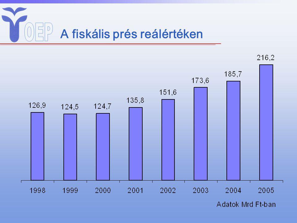 A fiskális prés reálértéken