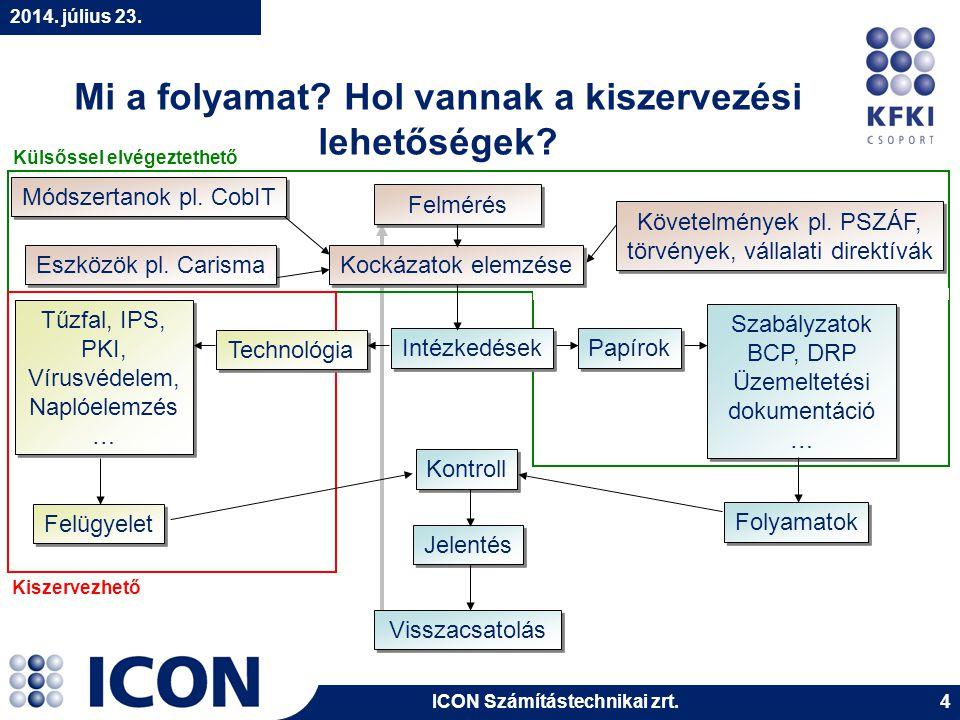 ICON Számítástechnikai zrt.2014. július 23. 15 Példák a kiszervezett biztonságra II.