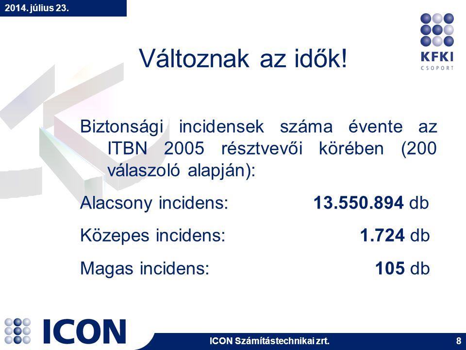 ICON Számítástechnikai zrt.2014. július 23. 9 Változnak az idők.
