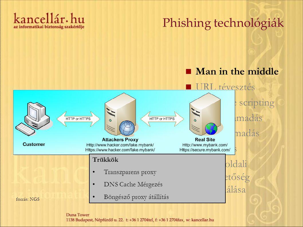 Man in the middle URL tévesztés Cross-site scripting Session támadás Rejtett támadás Adatlopás Kliens oldali sebezhetőség kihasználása Trükkök Transzp