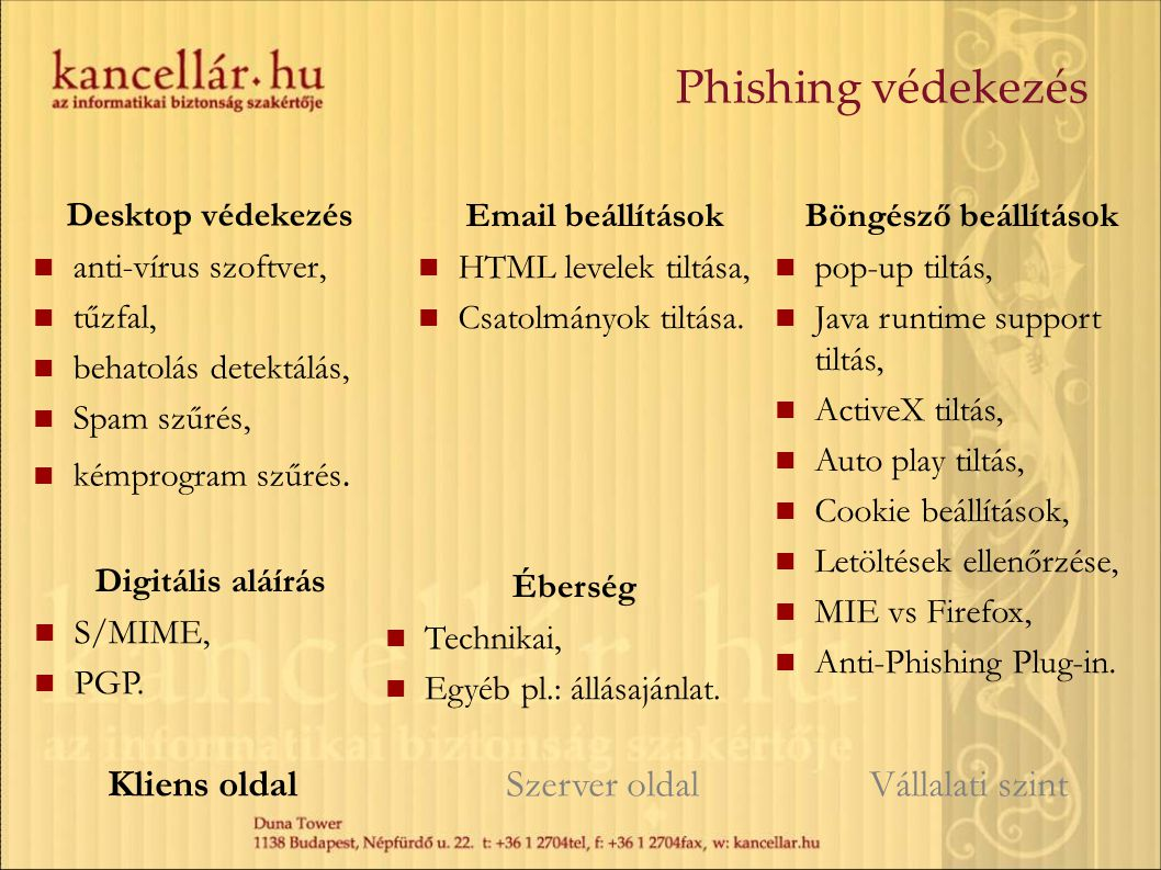 Desktop védekezés anti-vírus szoftver, tűzfal, behatolás detektálás, Spam szűrés, kémprogram szűrés. Kliens oldal Szerver oldal Vállalati szint Email