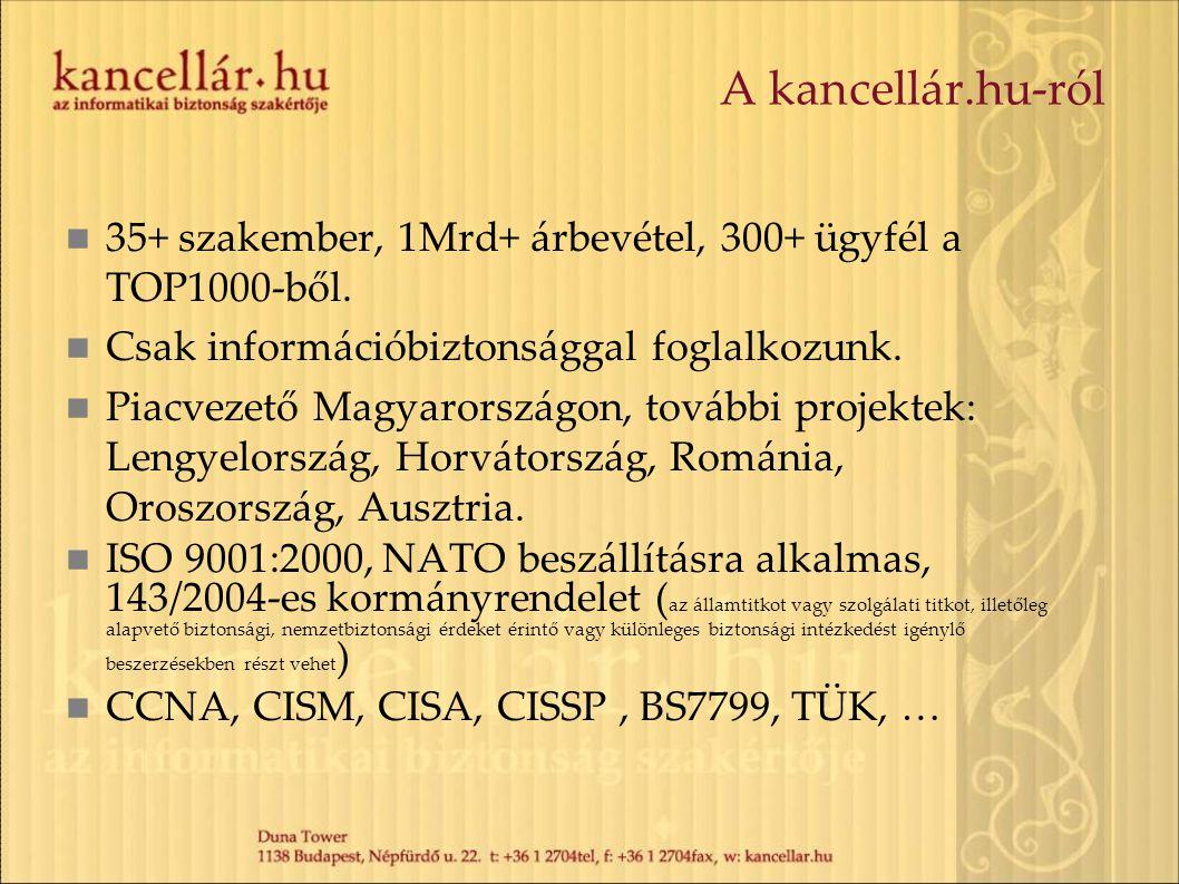 A kancellár.hu-ról 35+ szakember, 1Mrd+ árbevétel, 300+ ügyfél a TOP1000-ből. Csak információbiztonsággal foglalkozunk. Piacvezető Magyarországon, tov