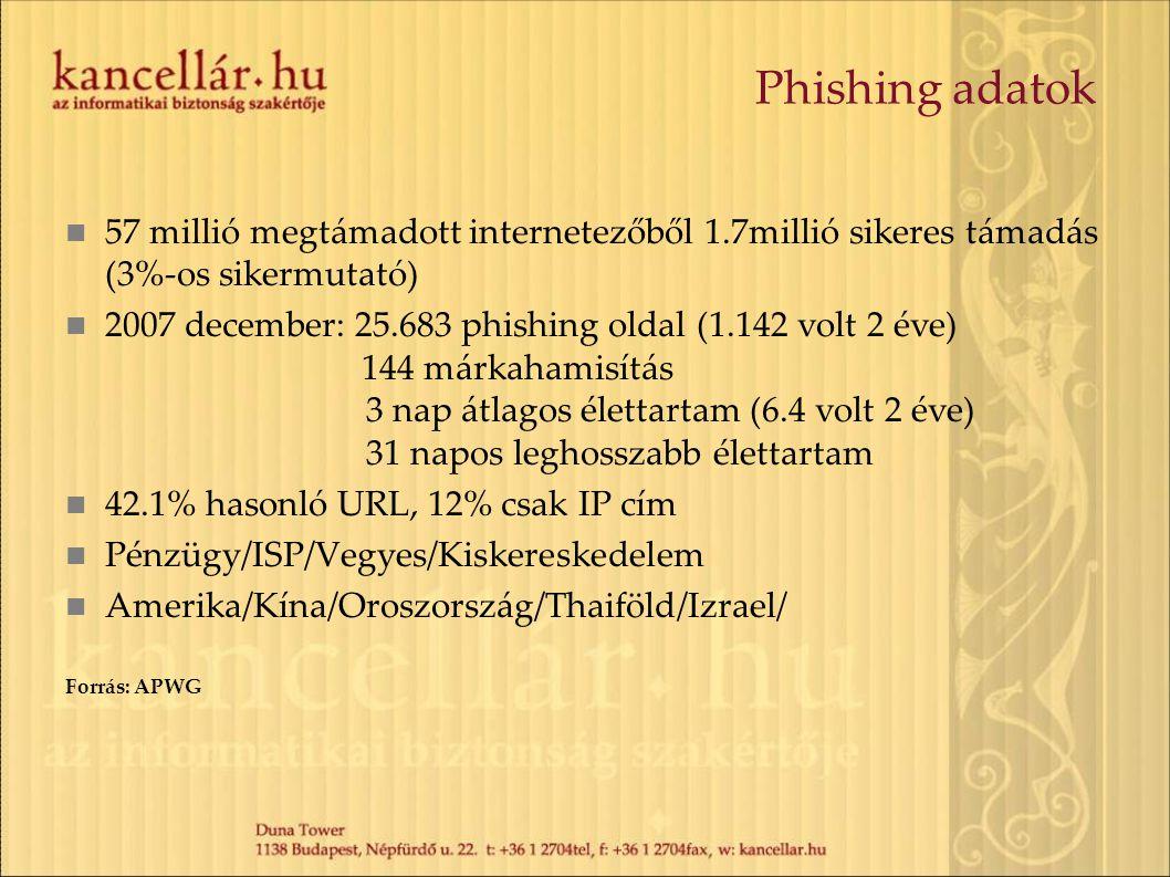 Phishing adatok 57 millió megtámadott internetezőből 1.7millió sikeres támadás (3%-os sikermutató) 2007 december: 25.683 phishing oldal (1.142 volt 2