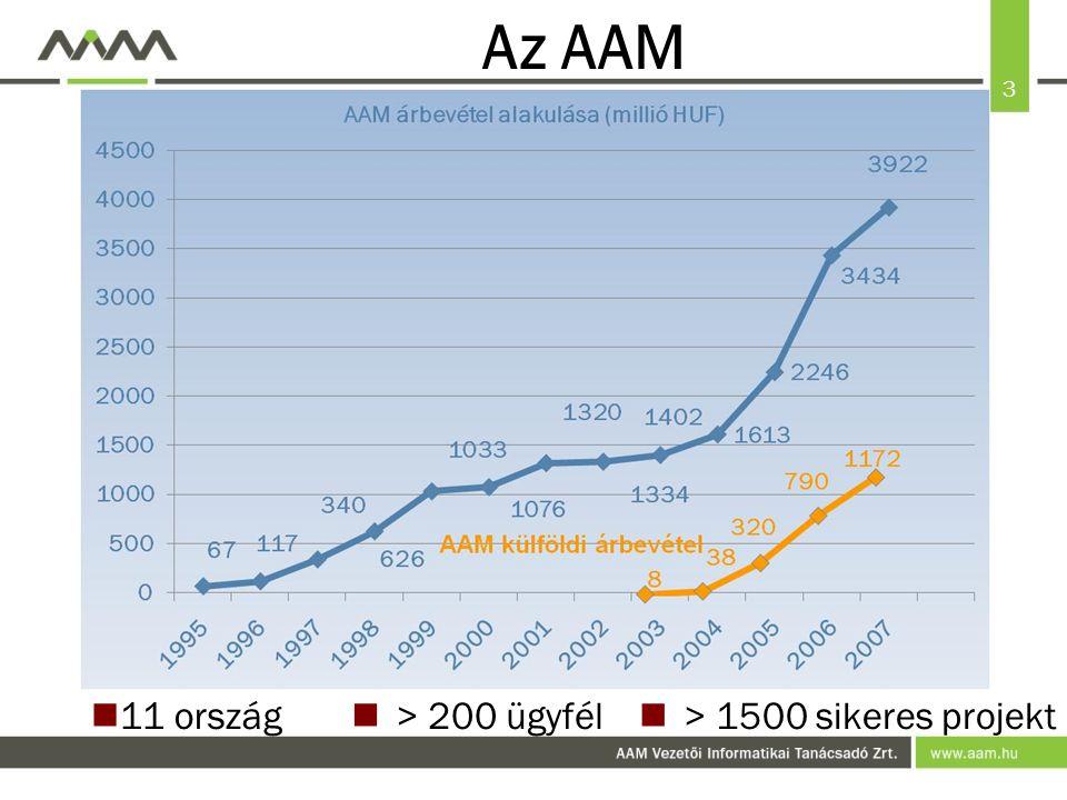 3 Az AAM 11 ország > 200 ügyfél > 1500 sikeres projekt