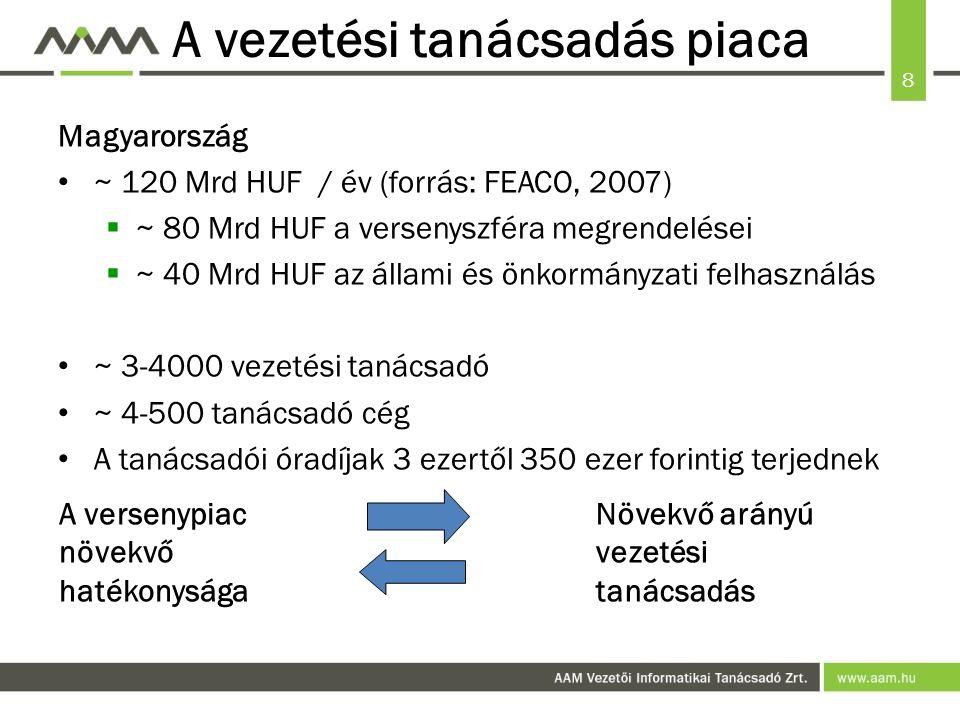 8 A vezetési tanácsadás piaca Magyarország ~ 120 Mrd HUF / év (forrás: FEACO, 2007)  ~ 80 Mrd HUF a versenyszféra megrendelései  ~ 40 Mrd HUF az állami és önkormányzati felhasználás ~ 3-4000 vezetési tanácsadó ~ 4-500 tanácsadó cég A tanácsadói óradíjak 3 ezertől 350 ezer forintig terjednek A versenypiac növekvő hatékonysága Növekvő arányú vezetési tanácsadás