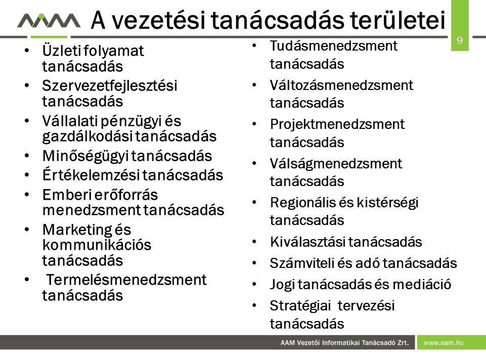 9 A vezetési tanácsadás területei Üzleti folyamat tanácsadás Szervezetfejlesztési tanácsadás Vállalati pénzügyi és gazdálkodási tanácsadás Minőségügyi tanácsadás Értékelemzési tanácsadás Emberi erőforrás menedzsment tanácsadás Marketing és kommunikációs tanácsadás Termelésmenedzsment tanácsadás Tudásmenedzsment tanácsadás Változásmenedzsment tanácsadás Projektmenedzsment tanácsadás Válságmenedzsment tanácsadás Regionális és kistérségi tanácsadás Kiválasztási tanácsadás Számviteli és adó tanácsadás Jogi tanácsadás és mediáció Stratégiai tervezési tanácsadás