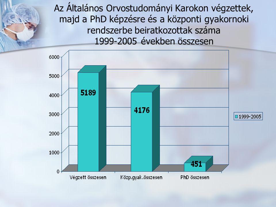Az Általános Orvostudományi Karokon végzettek, majd a PhD képzésre és a központi gyakornoki rendszerbe beiratkozottak száma 1999-2005 években összesen