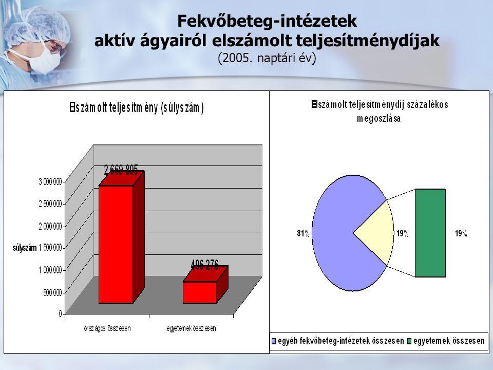 Fekvőbeteg-intézetek aktív ágyairól elszámolt teljesítménydíjak (2005. naptári év)