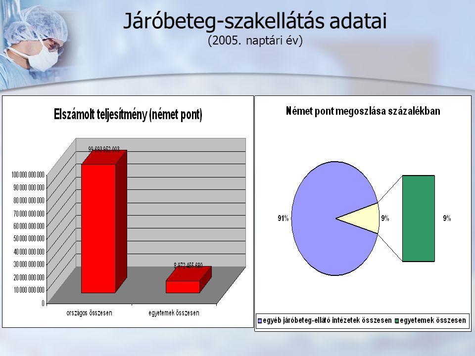 Járóbeteg-szakellátás adatai (2005. naptári év)