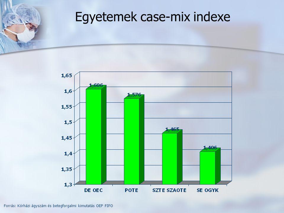 Egyetemek case-mix indexe Forrás: Kórházi ágyszám és betegforgalmi kimutatás OEP FIFO