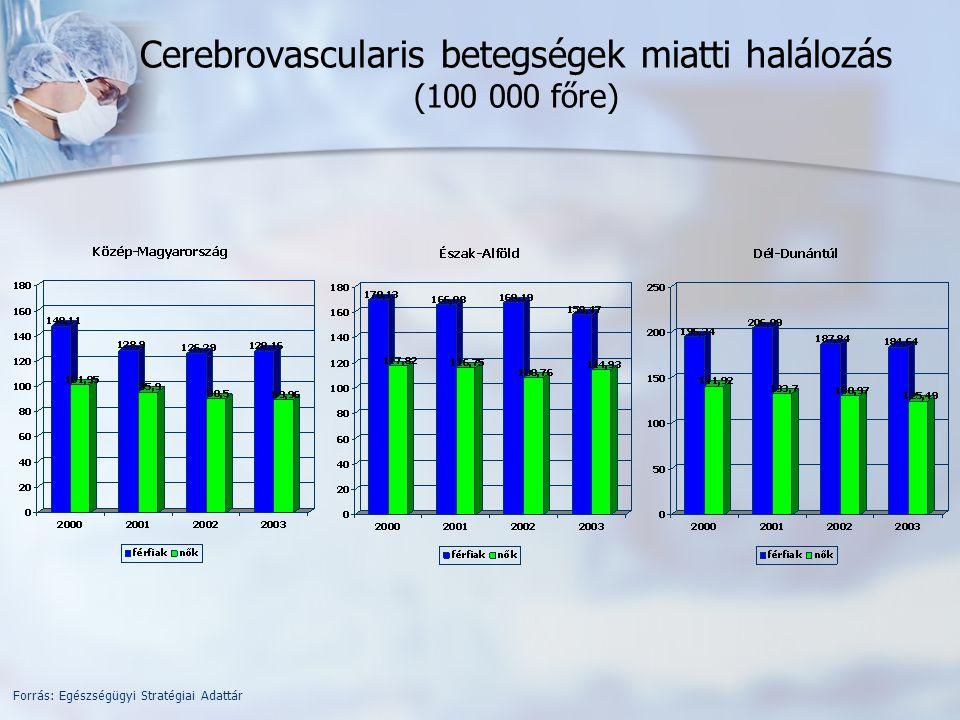 Cerebrovascularis betegségek miatti halálozás (100 000 főre) Forrás: Egészségügyi Stratégiai Adattár