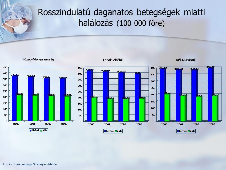 Rosszindulatú daganatos betegségek miatti halálozás (100 000 főre) Forrás: Egészségügyi Stratégiai Adattár