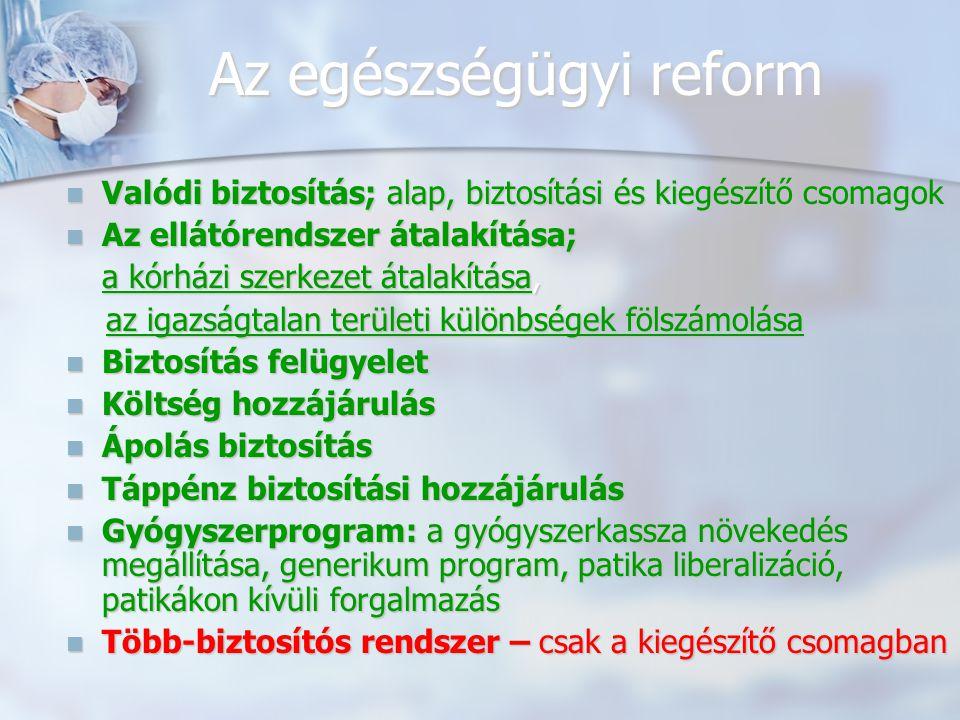 Az egészségügyi reform Valódi biztosítás; alap, biztosítási és kiegészítő csomagok Valódi biztosítás; alap, biztosítási és kiegészítő csomagok Az ellátórendszer átalakítása; Az ellátórendszer átalakítása; a kórházi szerkezet átalakítása, az igazságtalan területi különbségek fölszámolása az igazságtalan területi különbségek fölszámolása Biztosítás felügyelet Biztosítás felügyelet Költség hozzájárulás Költség hozzájárulás Ápolás biztosítás Ápolás biztosítás Táppénz biztosítási hozzájárulás Táppénz biztosítási hozzájárulás Gyógyszerprogram: a gyógyszerkassza növekedés megállítása, generikum program, patika liberalizáció, patikákon kívüli forgalmazás Gyógyszerprogram: a gyógyszerkassza növekedés megállítása, generikum program, patika liberalizáció, patikákon kívüli forgalmazás Több-biztosítós rendszer – csak a kiegészítő csomagban Több-biztosítós rendszer – csak a kiegészítő csomagban