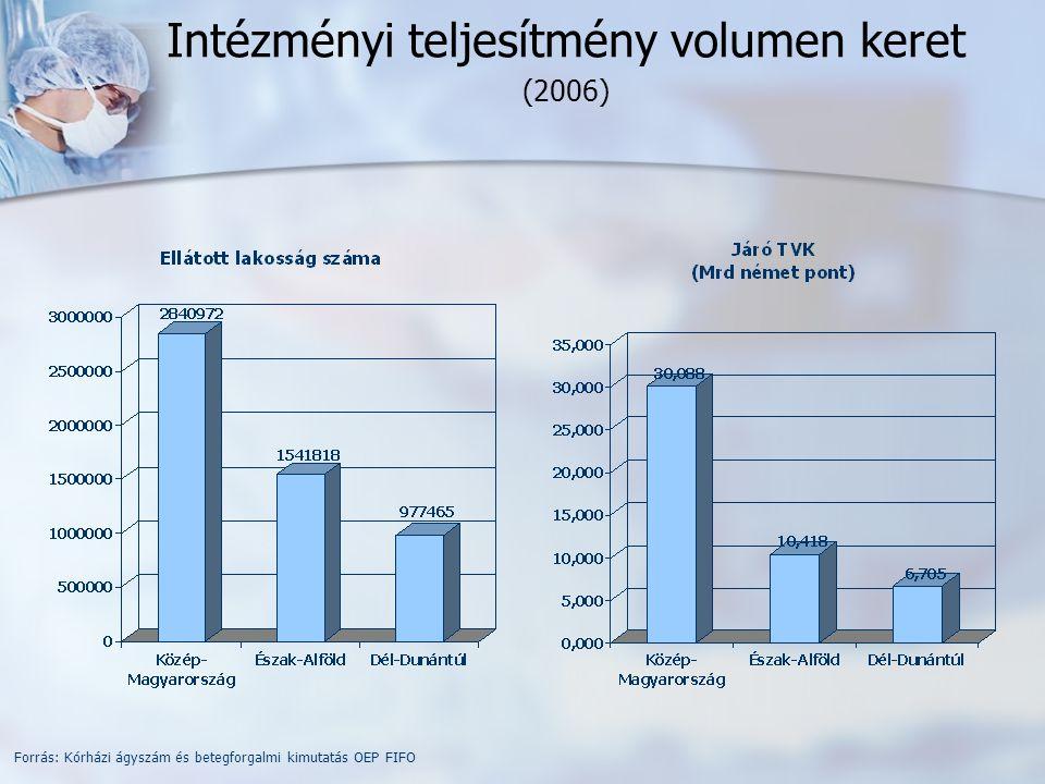 Intézményi teljesítmény volumen keret (2006) Forrás: Kórházi ágyszám és betegforgalmi kimutatás OEP FIFO