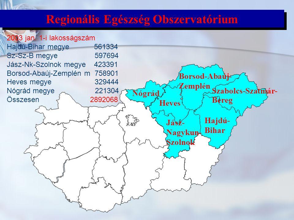 Regionális Egészség Obszervatórium Szabolcs-Szatmár- Bereg Hajdú- Bihar Heves Nógrád Jász- Nagykun- Szolnok Borsod-Abaúj- Zemplén 2003 jan. 1-i lakoss