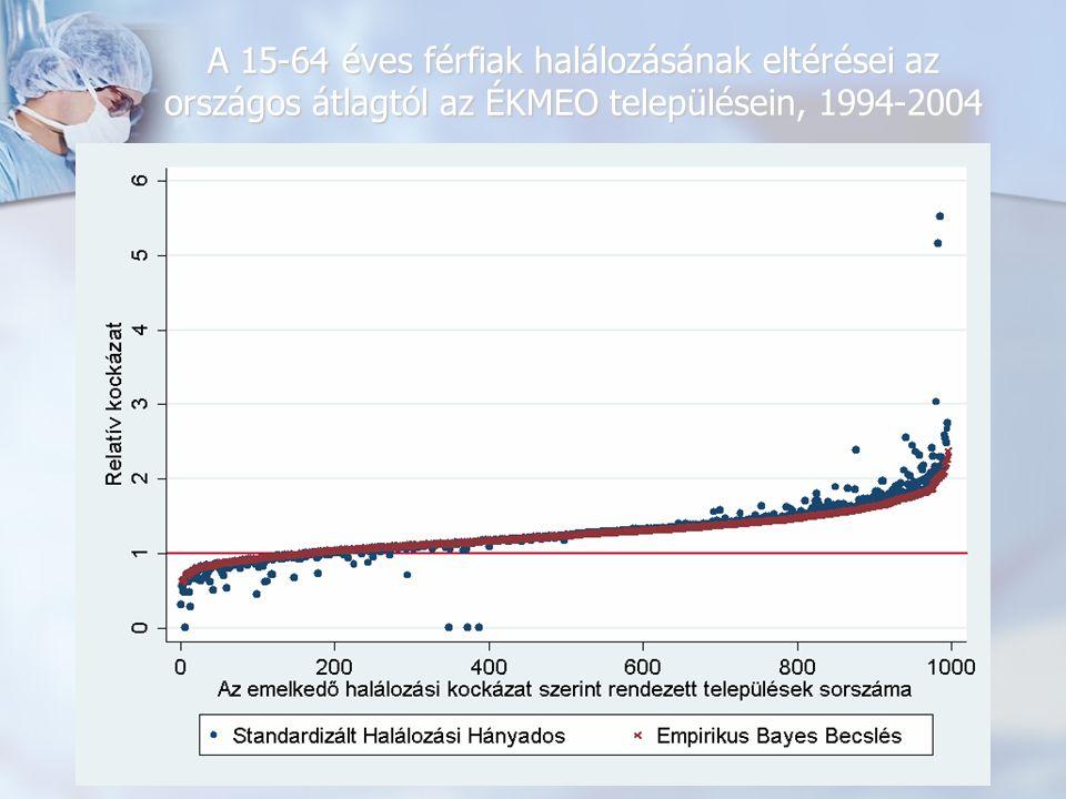 A 15-64 éves férfiak halálozásának eltérései az országos átlagtól az ÉKMEO településein, 1994-2004