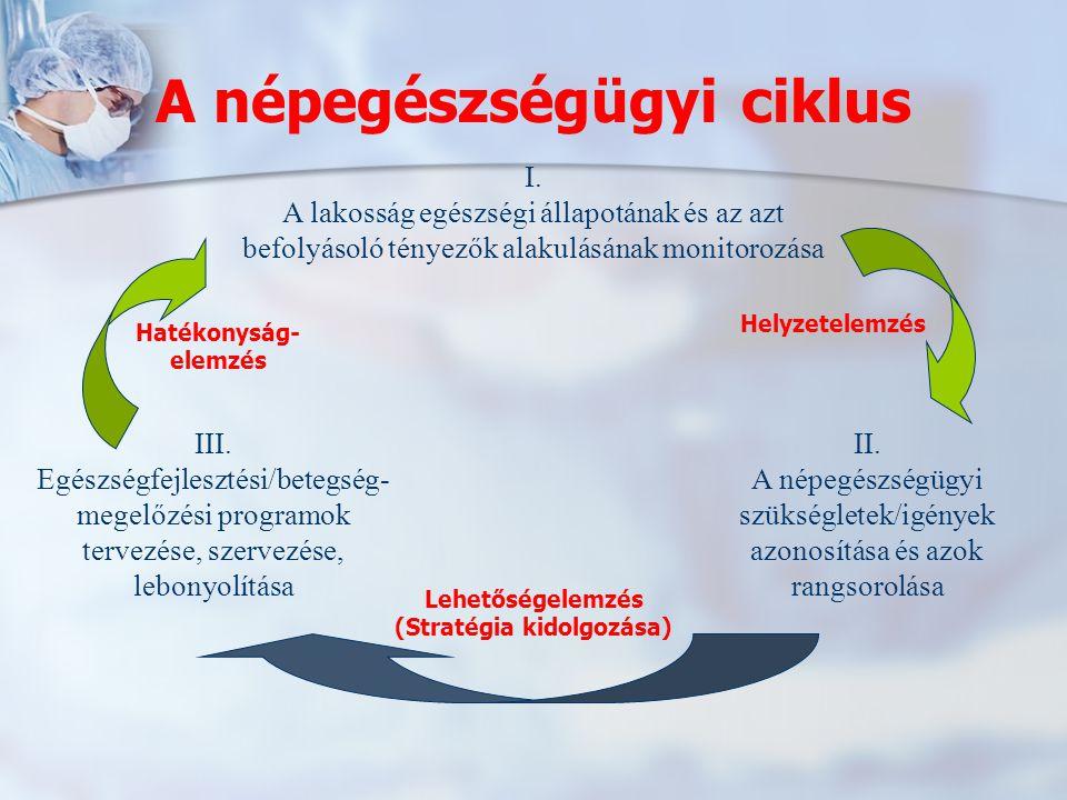 I. A lakosság egészségi állapotának és az azt befolyásoló tényezők alakulásának monitorozása II. A népegészségügyi szükségletek/igények azonosítása és