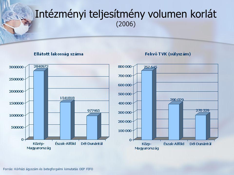 Intézményi teljesítmény volumen korlát (2006) Forrás: Kórházi ágyszám és betegforgalmi kimutatás OEP FIFO