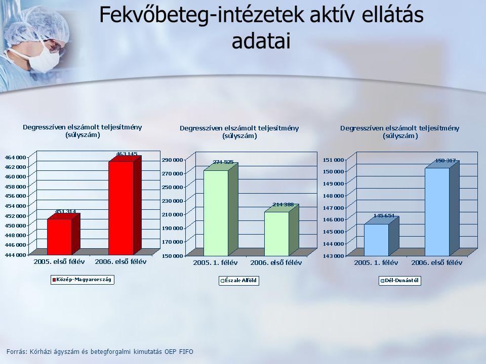 Fekvőbeteg-intézetek aktív ellátás adatai Forrás: Kórházi ágyszám és betegforgalmi kimutatás OEP FIFO