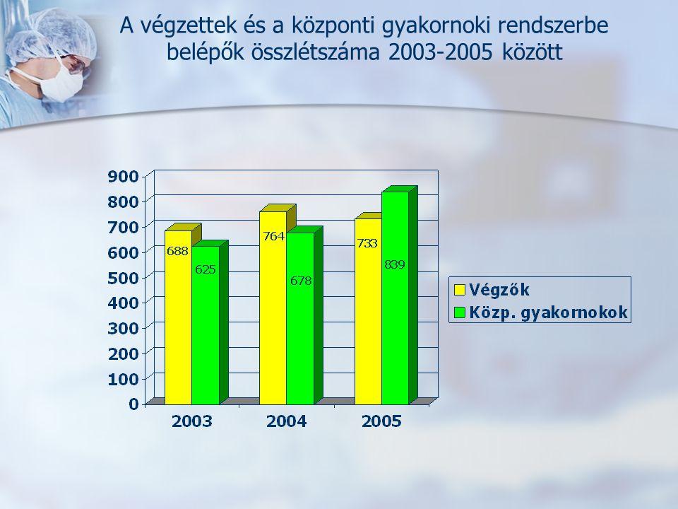 A végzettek és a központi gyakornoki rendszerbe belépők összlétszáma 2003-2005 között