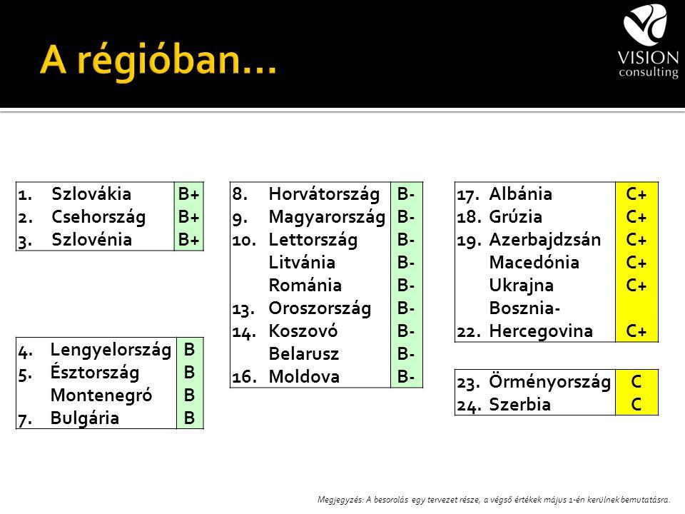 8.HorvátországB- 9.MagyarországB- 10.LettországB- LitvániaB- RomániaB- 13.OroszországB- 14.KoszovóB- BelaruszB- 16.MoldovaB- 1.SzlovákiaB+ 2.CsehországB+ 3.SzlovéniaB+ 4.LengyelországB 5.ÉsztországB MontenegróB 7.BulgáriaB 17.AlbániaC+ 18.GrúziaC+ 19.AzerbajdzsánC+ MacedóniaC+ UkrajnaC+ 22.
